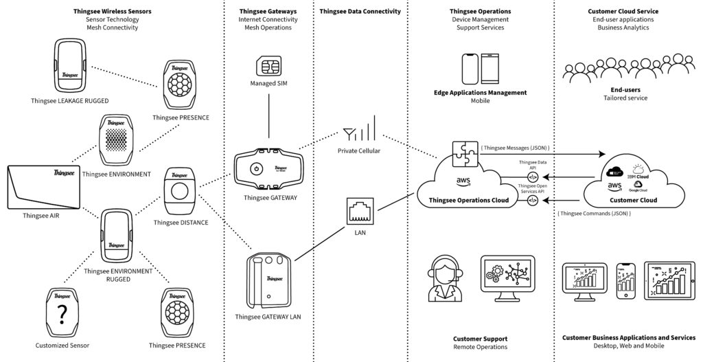 diagram of how work haltian sensors and devices
