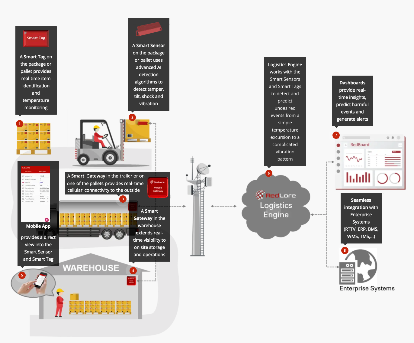 inforgraphic of redlore asset tracking solutions